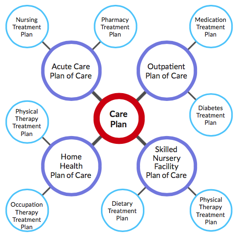 ONC Standards and Interoperability Framework for Care Plans