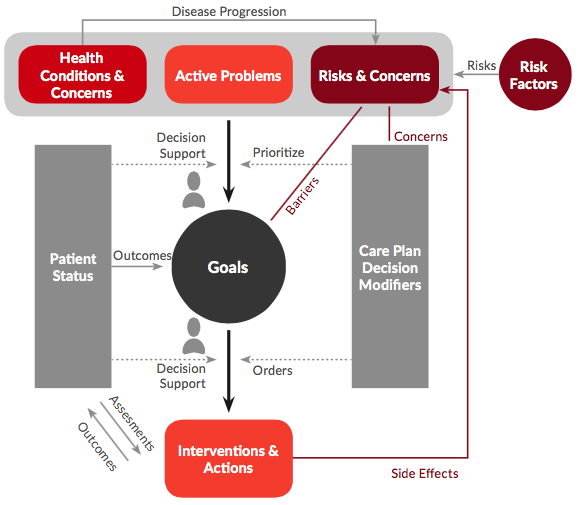 Overview of a Coordinated Care Plan