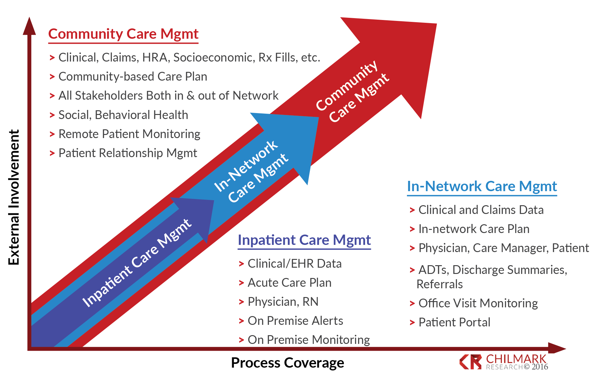 The Vision for Care Management's Future