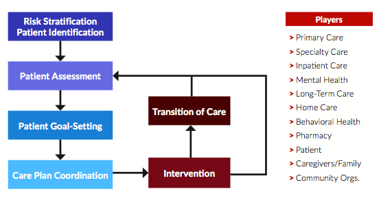 Care Management Lifecycle
