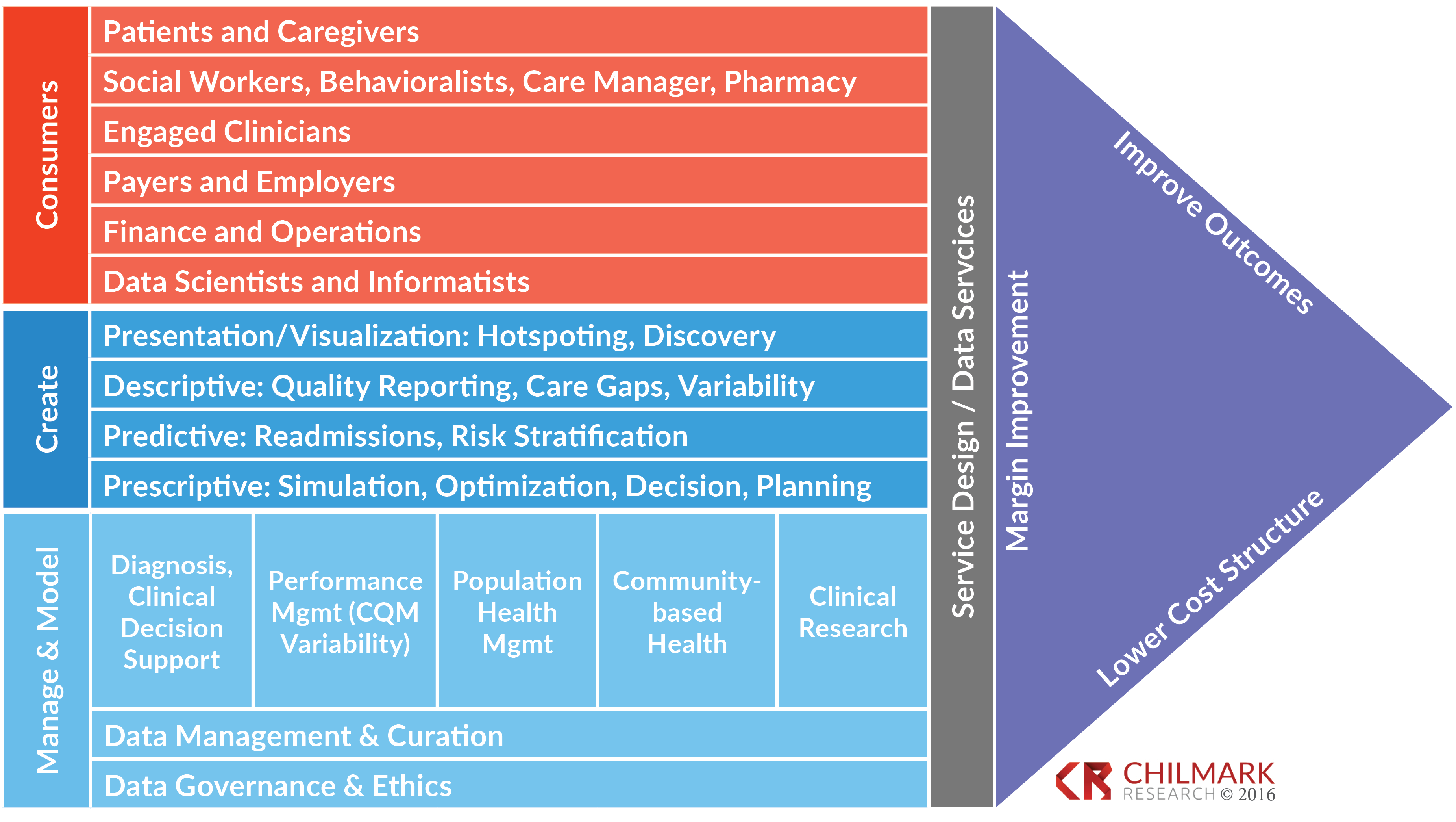 Needed: A Value Chain Model for Data Analytics