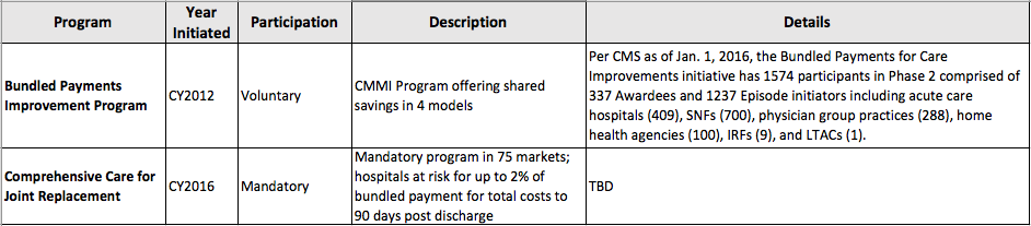 Table 1: Current Status of Bundled Payment CMS Programs