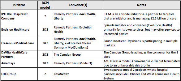 Table 2: Selective Episode Initiators and Conveners in the CMMI program