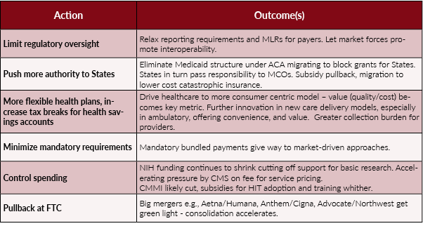 Table 1: Pending Changes in Healthcare Policy