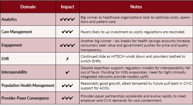 Table 2: New Administration and Impact to Health IT Market