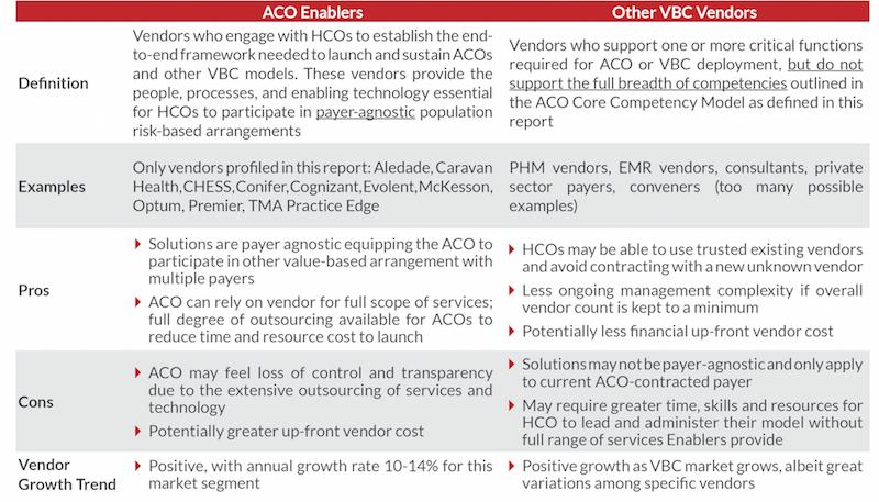 ACO Enablement Webinar blog post table