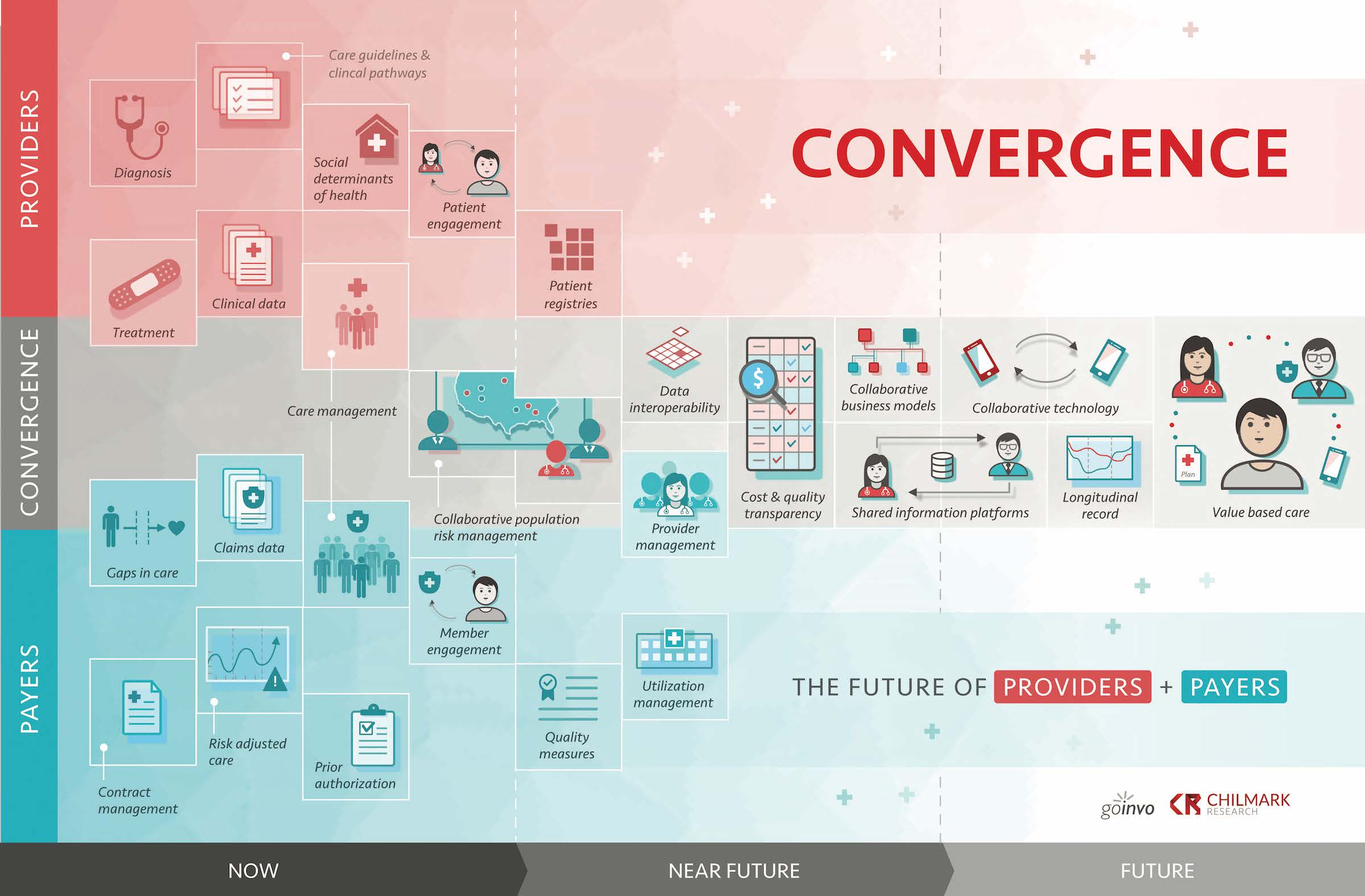 Convergence In Healthcare What Is It And Why Now