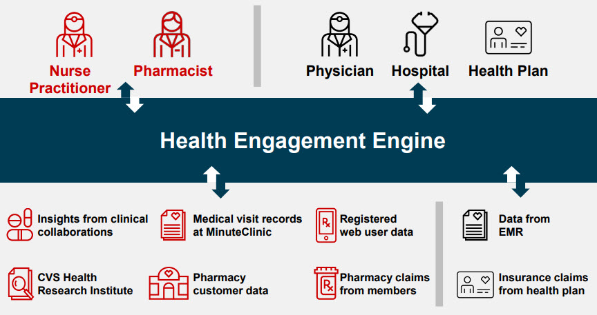 CVS Health Engagement Engine Overview