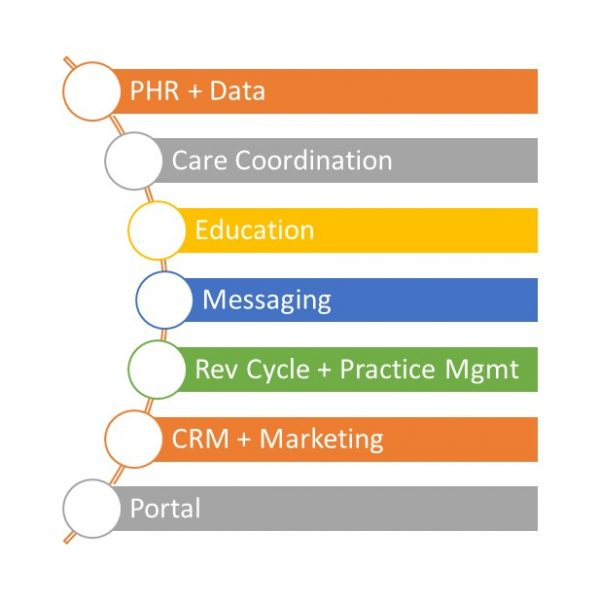 All Told Chilmark Research Identifies Seven Core Competencies Of Which Contribute To Or Have A Place In Theoretical Stack Functionality