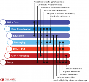 PRM Functionality graphic