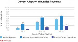Adoption of bundled payments by type of facility and plan