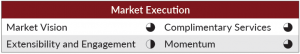 Clarify Marketing execution