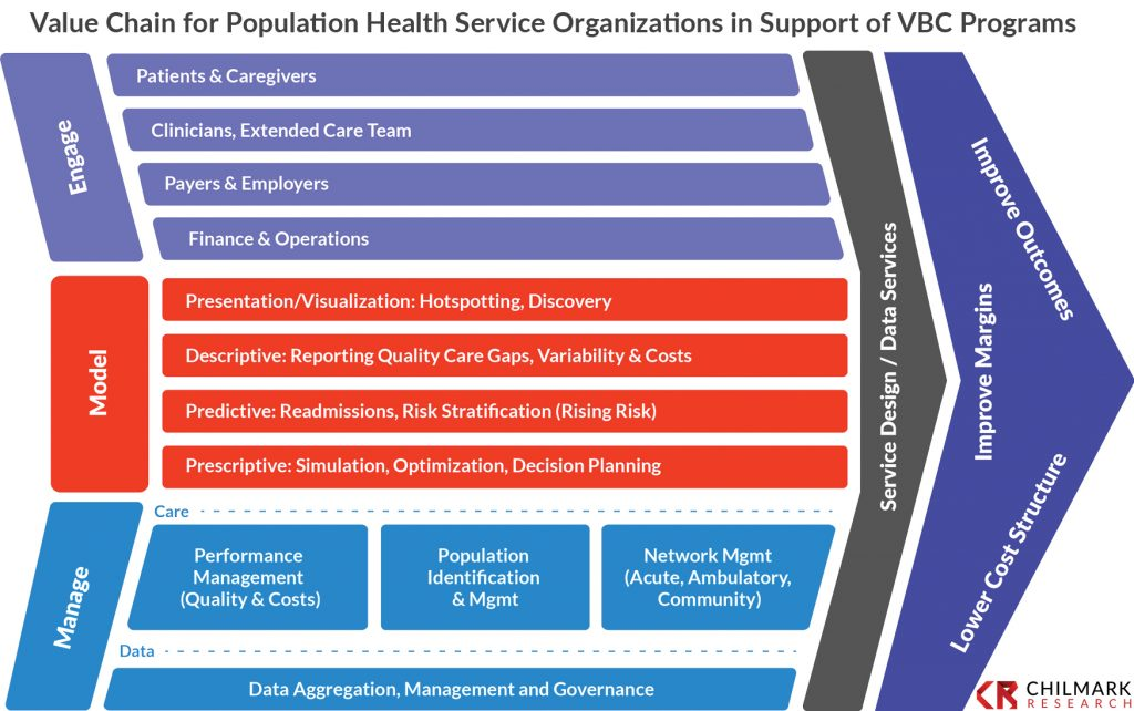 Chilmark Value Chain for Population Health Service Organizations in Support of VBC Programs