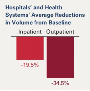 Hospitals are expected to lose $320B year over year due to the COVID-19 impact on regular operations.