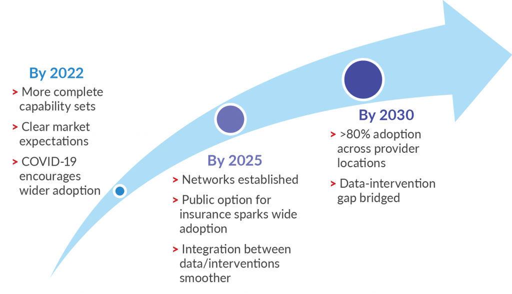 >80% adoption across providers by 2030