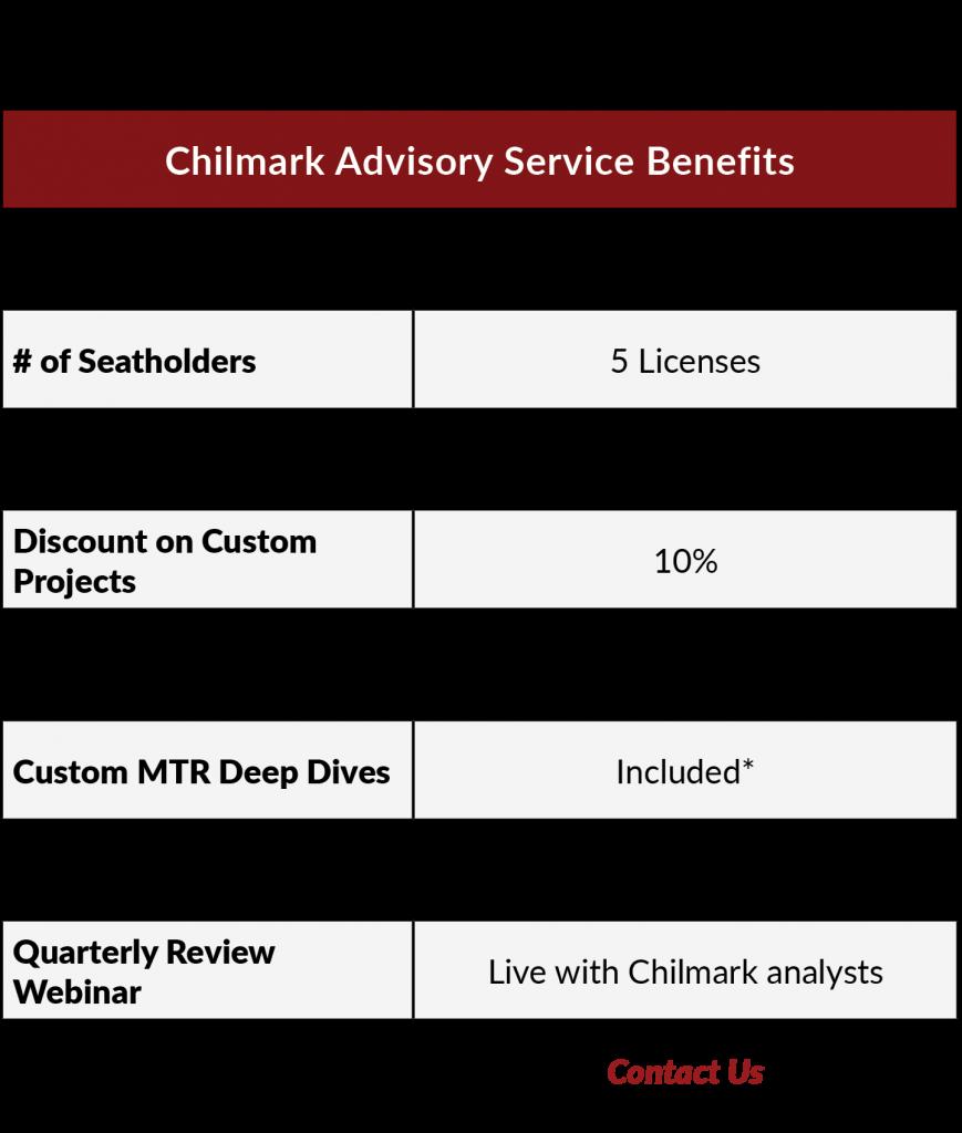 2021 Chilmark Advisory Service perks